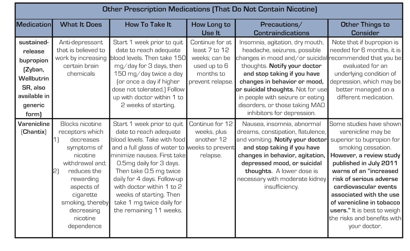 Other Prescription Medications - No Nicotine
