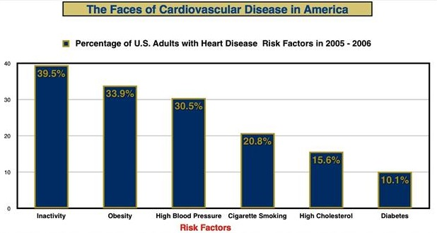 the shocking statistics of tobacco related diseases and deaths in america Age-adjusted and multivariable-adjusted relative risks of death from smoking-related diseases among men 55 to 85 years of age or older in the three study cohorts, according to smoking status among the participants who had never smoked, the age-standardized rates of death from any cause were approximately 50% lower in the.